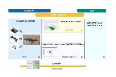 El sector del agua se transforma con BIM y el Gemelo Digital