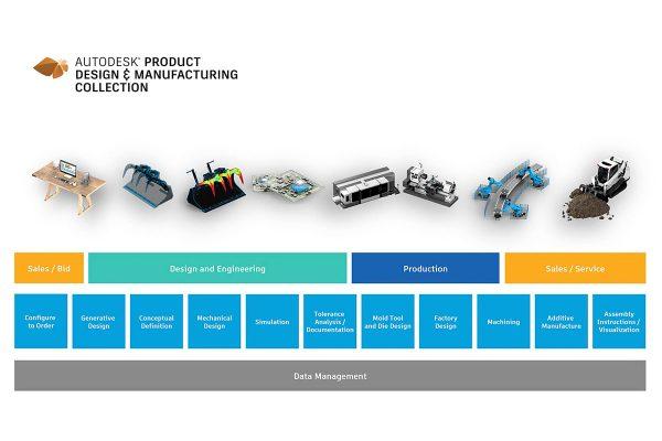 Transformación digital en entornos cambiantes