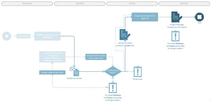 [ING] Figura 1: Flujo general de proceso de calidad