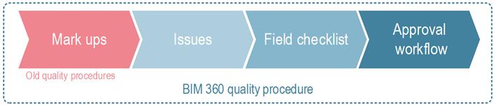 Figura 2: Grados de calidad de BIM 360