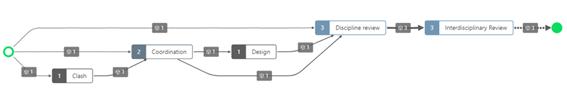 Figura 4. Diagrama que describe los tipos de Incidencias a lo largo del proyecto.